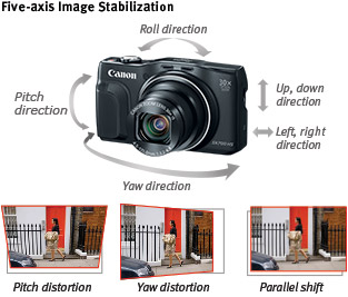 Five-axis Image Stabilization
