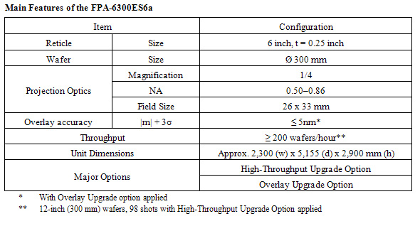 Main Features of the FPA-6300ES6a