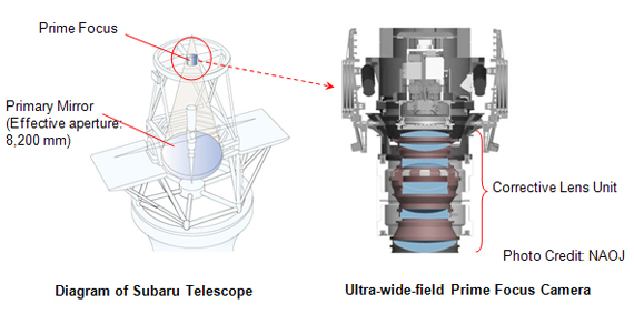 Subaru Telescope and Ultra-wide-field Prime Focus Camera