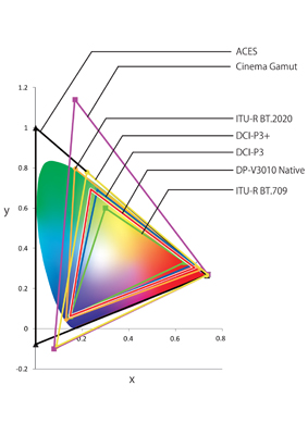 Color gamut comparisons