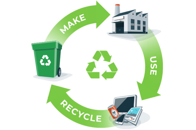 Reducing Environmental Impact throughout the Entire Product Lifecycle
