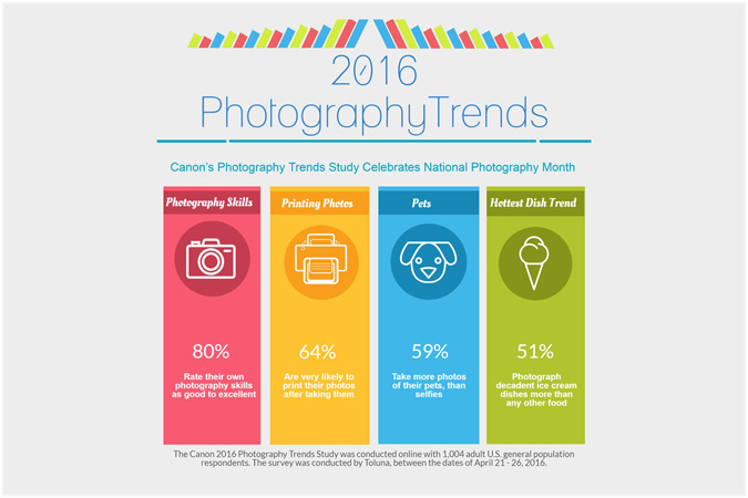 2016 Photography Trends Infograph
