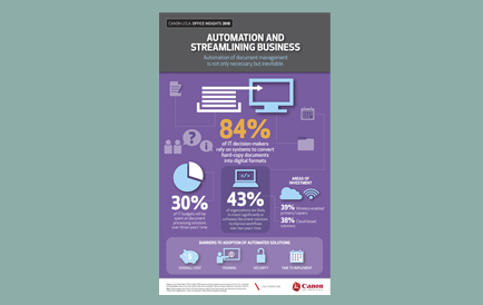 Automation and Streamling Business