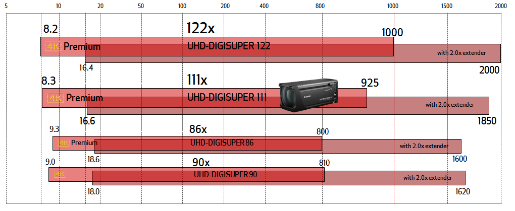 DIGISUPER 111 - Focal length comparison at the wide end