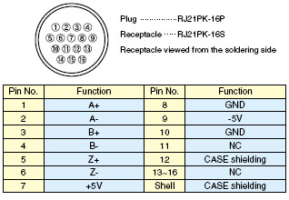 Connectors Pin Numbers and The Function