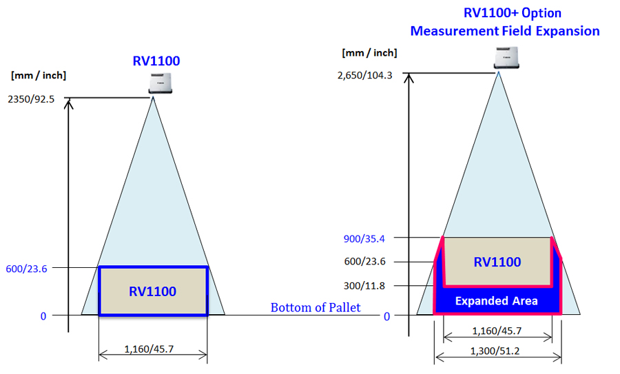 RV1100 expansion option compare chart